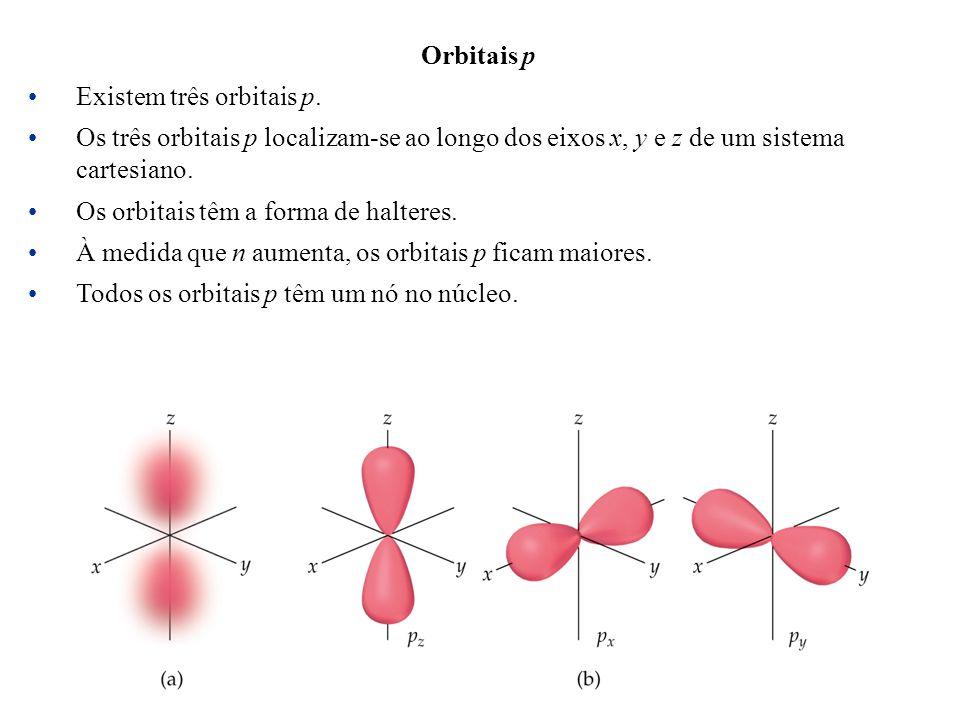 Orbitais p Existem três orbitais p. Os três orbitais p localizam-se ao longo dos eixos x, y e z de um sistema cartesiano.
