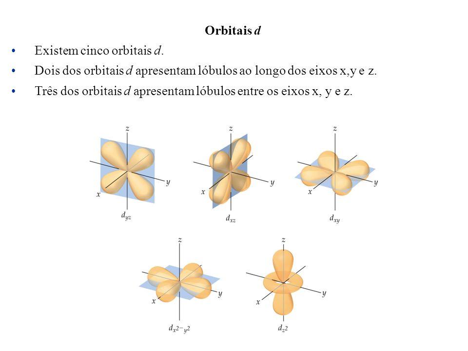 Orbitais d Existem cinco orbitais d. Dois dos orbitais d apresentam lóbulos ao longo dos eixos x,y e z.