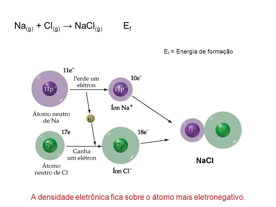 A densidade eletrônica fica sobre o átomo mais eletronegativo.