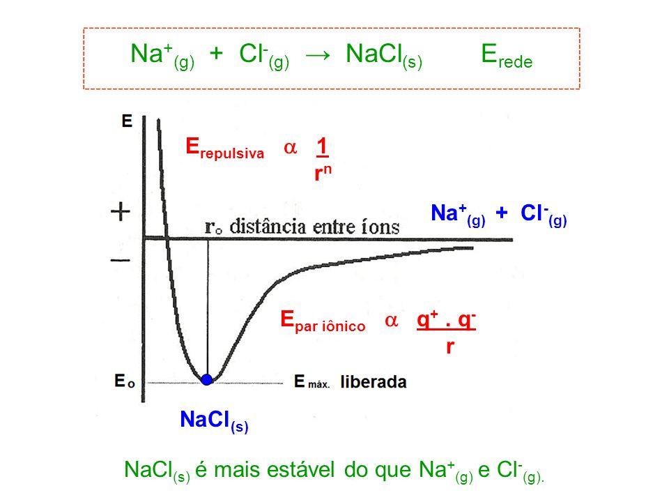 Na+(g) + Cl-(g) → NaCl(s) Erede