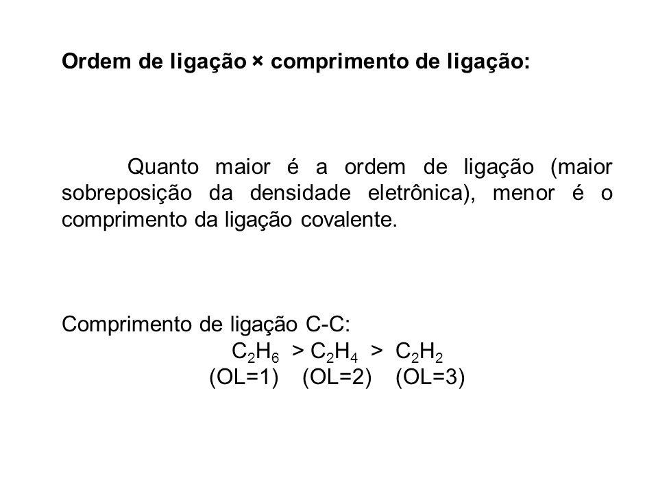 Ordem de ligação × comprimento de ligação: