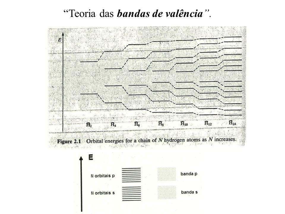 Teoria das bandas de valência .