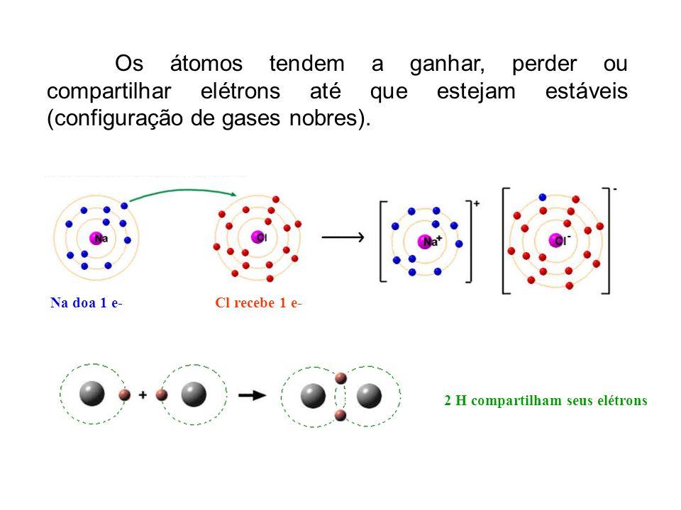 Os átomos tendem a ganhar, perder ou compartilhar elétrons até que estejam estáveis (configuração de gases nobres).