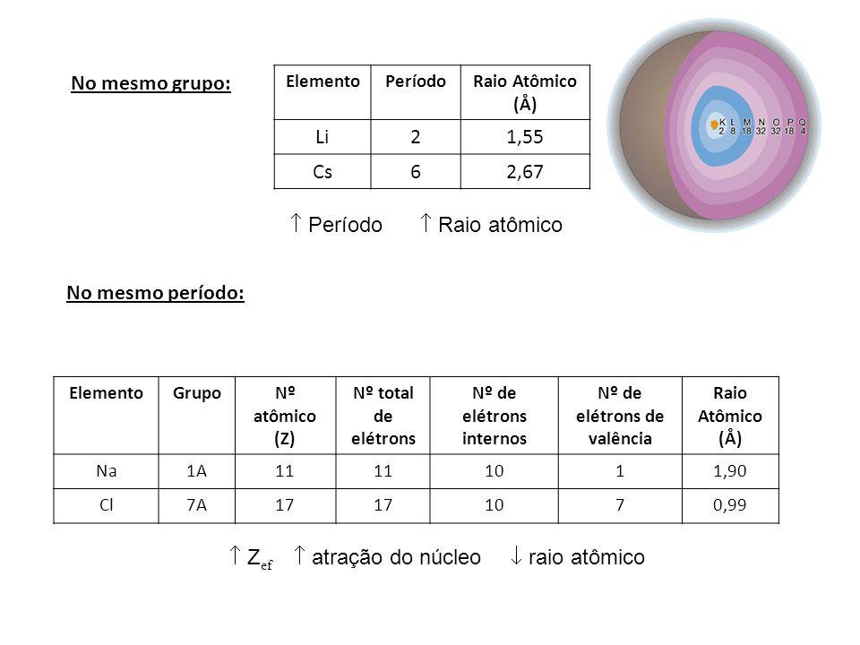 Nº de elétrons internos Nº de elétrons de valência