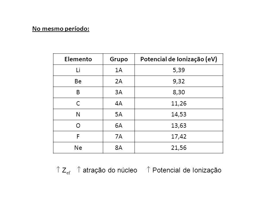 Potencial de Ionização (eV)