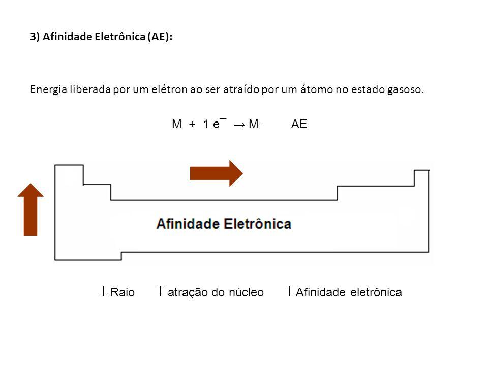  Raio  atração do núcleo  Afinidade eletrônica
