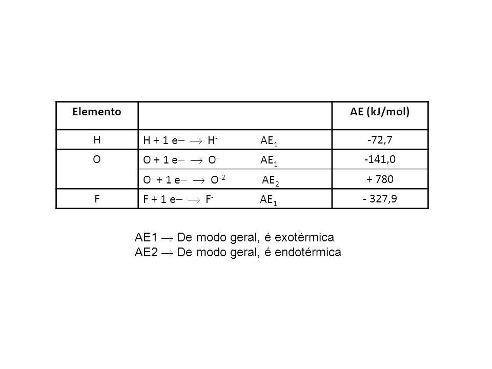 Elemento AE (kJ/mol) H. H + 1 e  H- AE1. -72,7. O. O + 1 e  O- AE1.