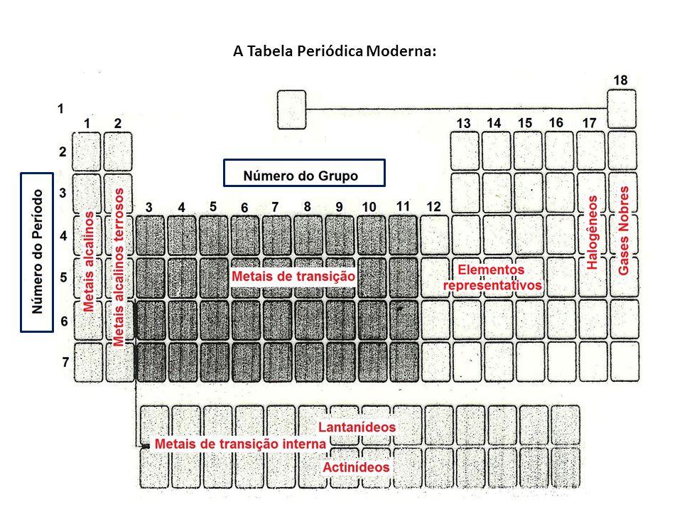 A Tabela Periódica Moderna: