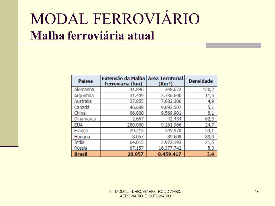 MODAL FERROVIÁRIO Malha ferroviária atual