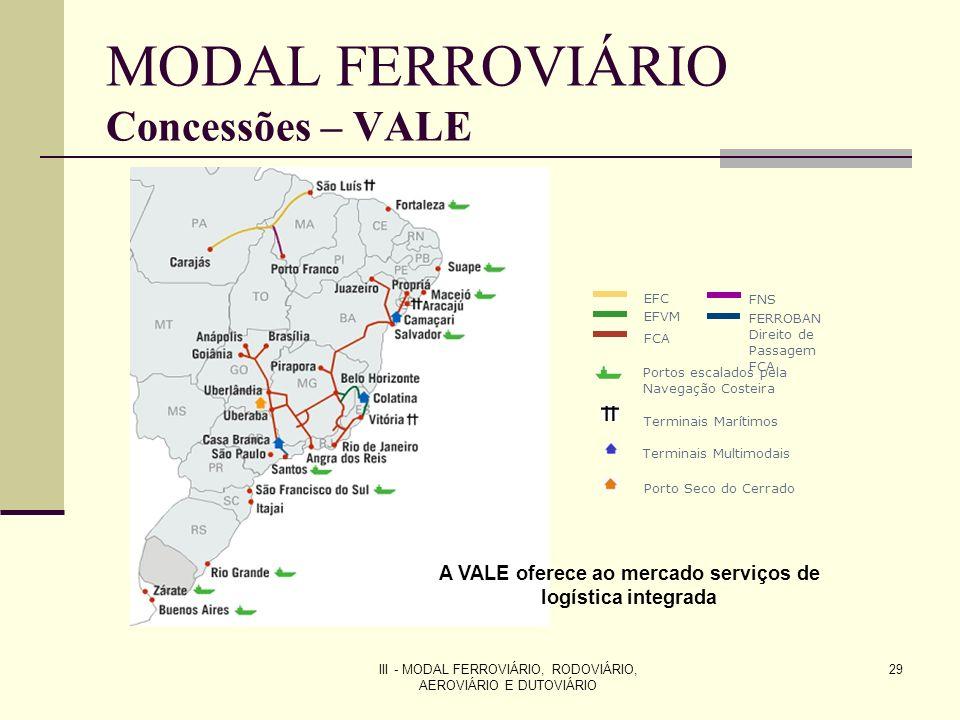 MODAL FERROVIÁRIO Concessões – VALE