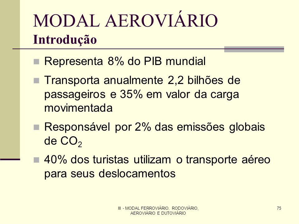 MODAL AEROVIÁRIO Introdução