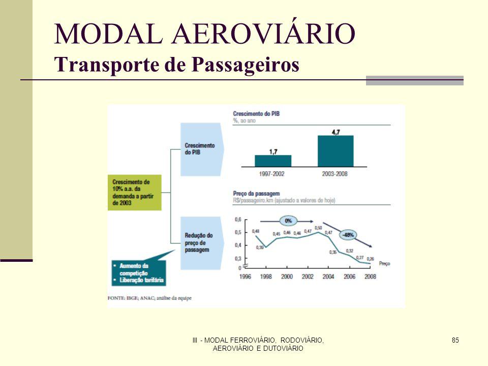 MODAL AEROVIÁRIO Transporte de Passageiros