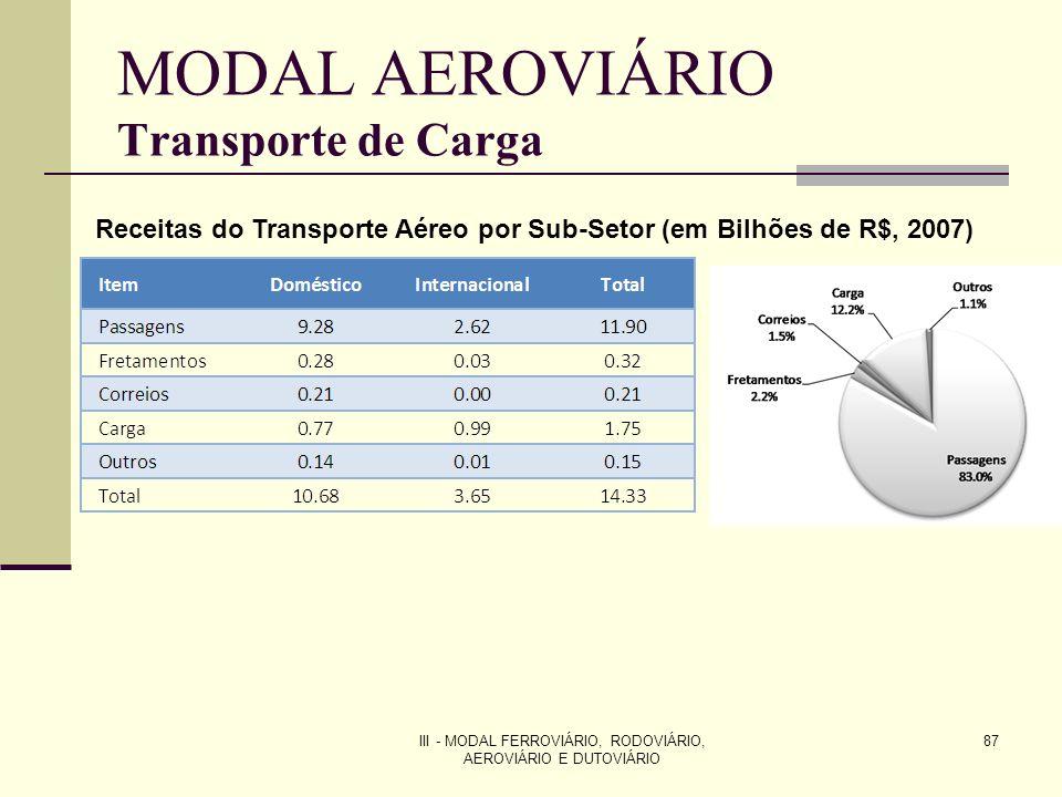 MODAL AEROVIÁRIO Transporte de Carga