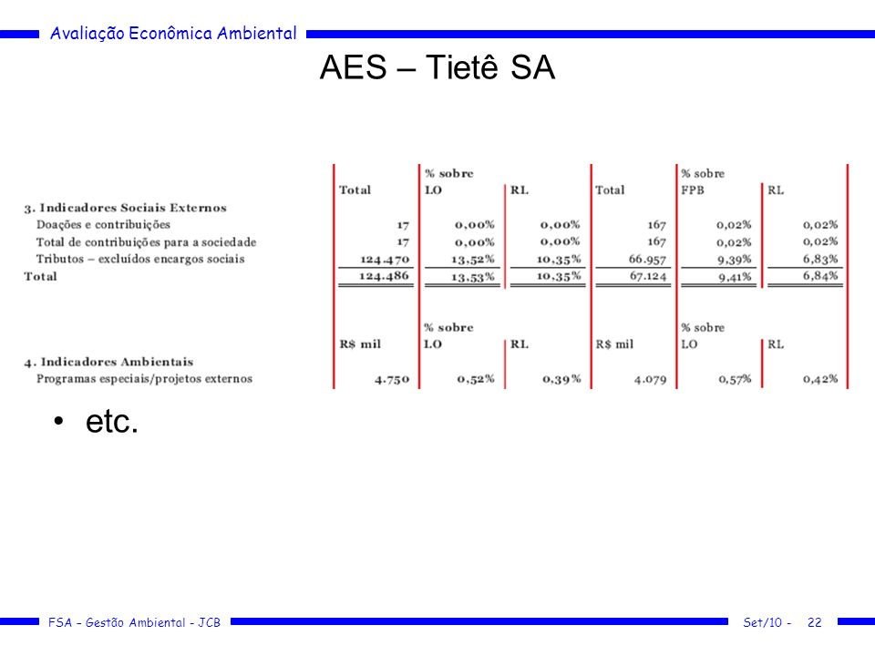 AES – Tietê SA etc. Set/10 -