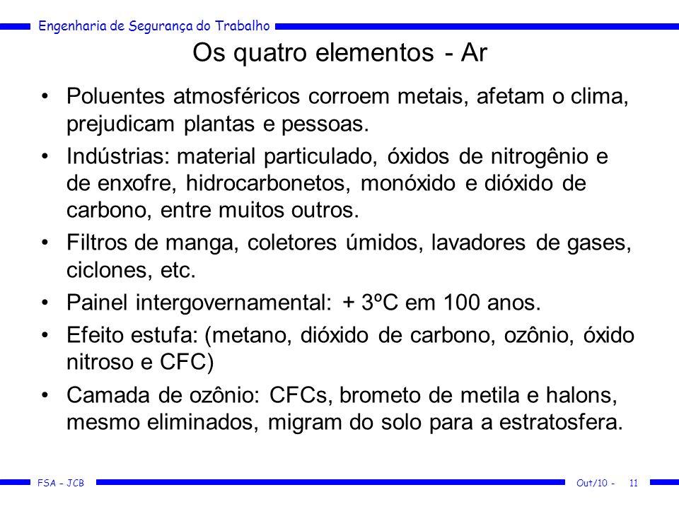 Os quatro elementos - Ar