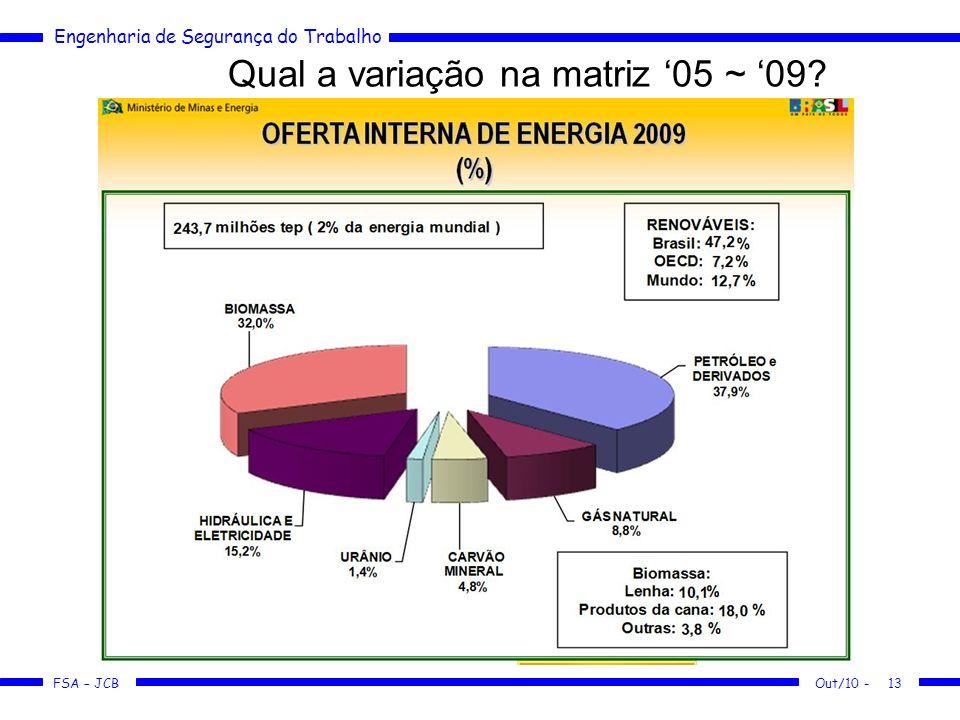 Qual a variação na matriz '05 ~ '09