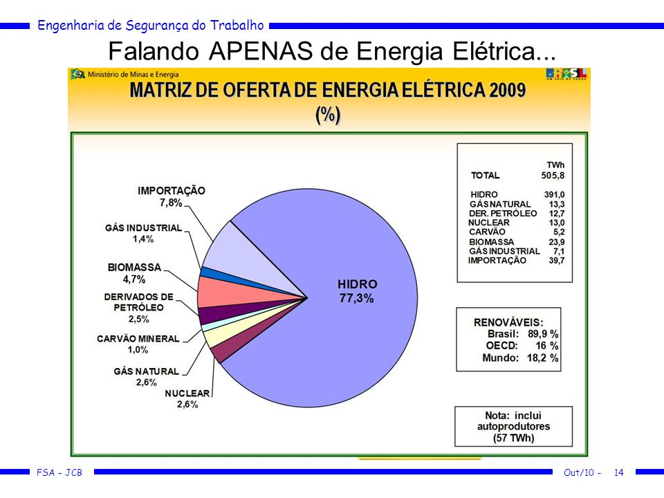 Falando APENAS de Energia Elétrica...