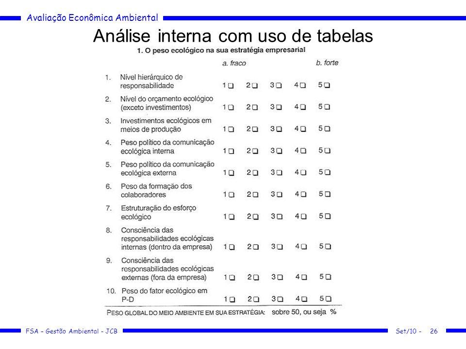 Análise interna com uso de tabelas