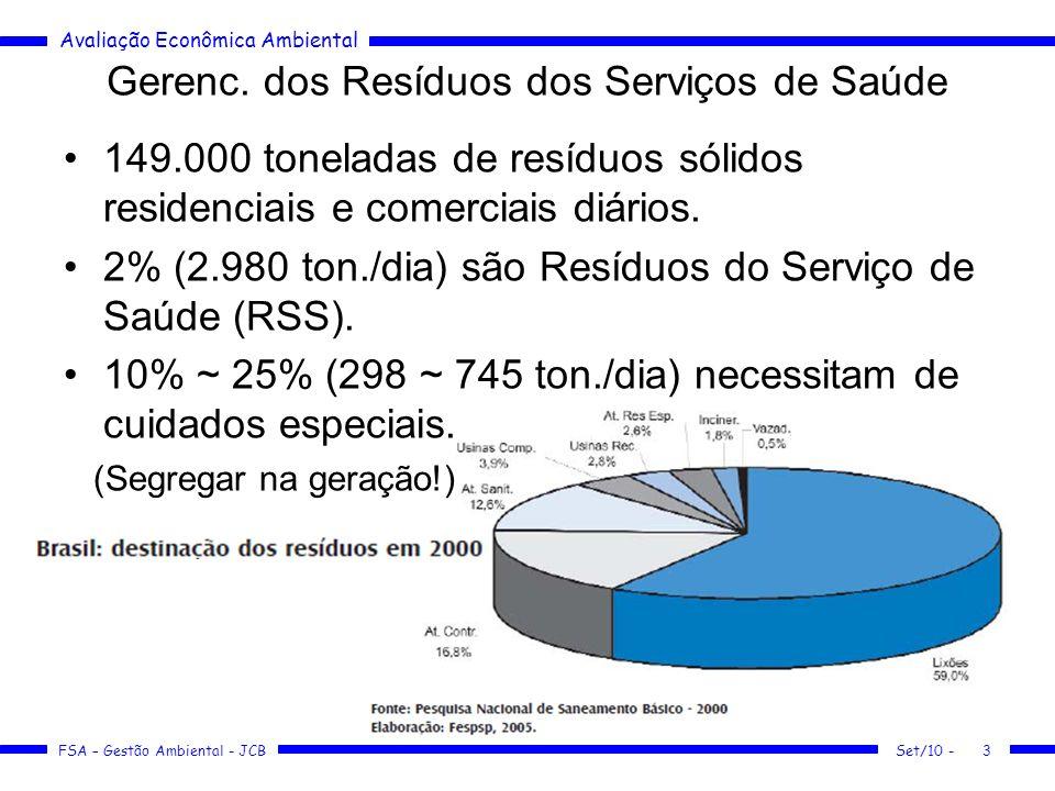 Gerenc. dos Resíduos dos Serviços de Saúde