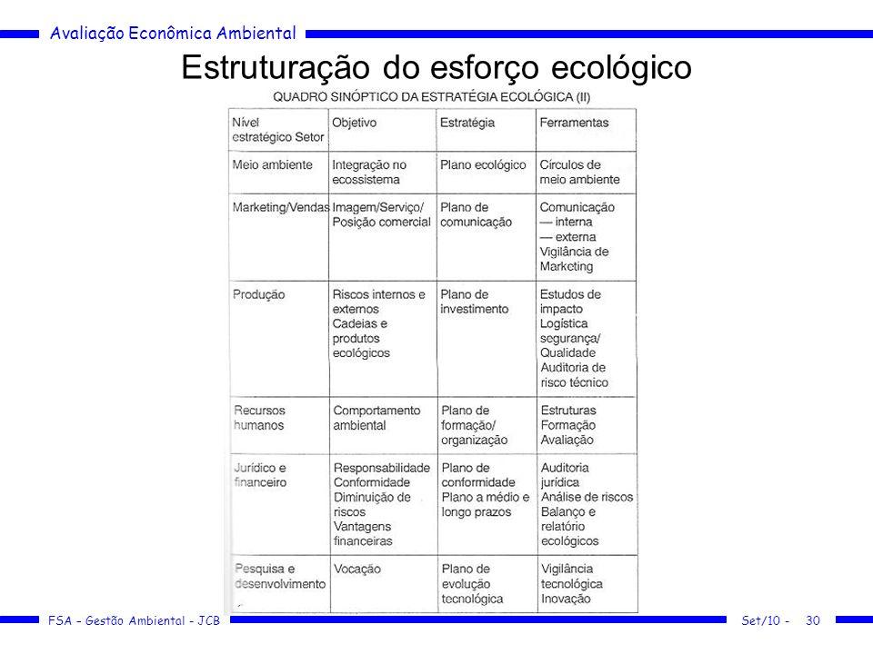 Estruturação do esforço ecológico