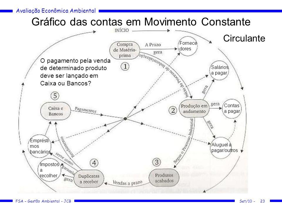 Gráfico das contas em Movimento Constante