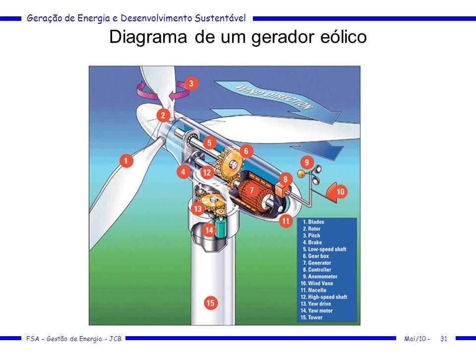Diagrama de um gerador eólico