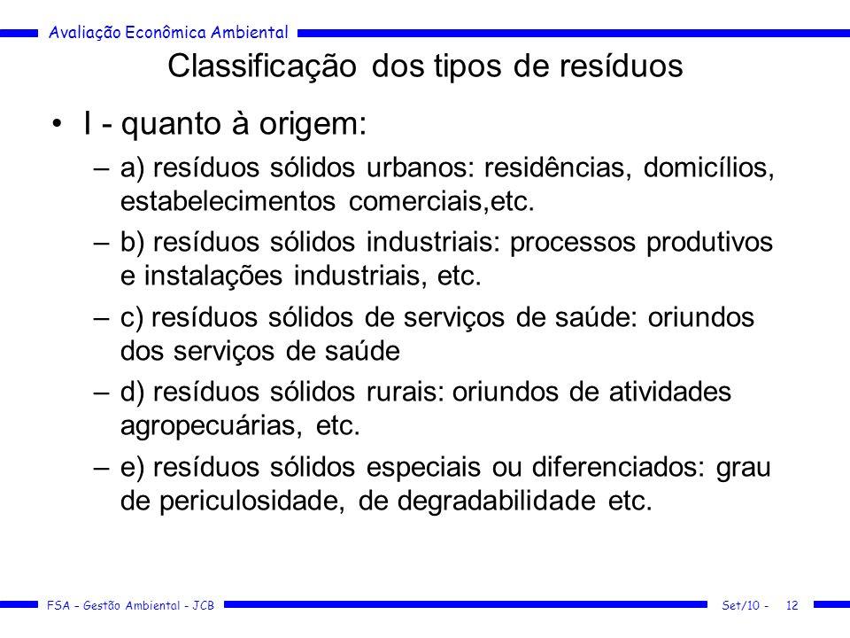 Classificação dos tipos de resíduos