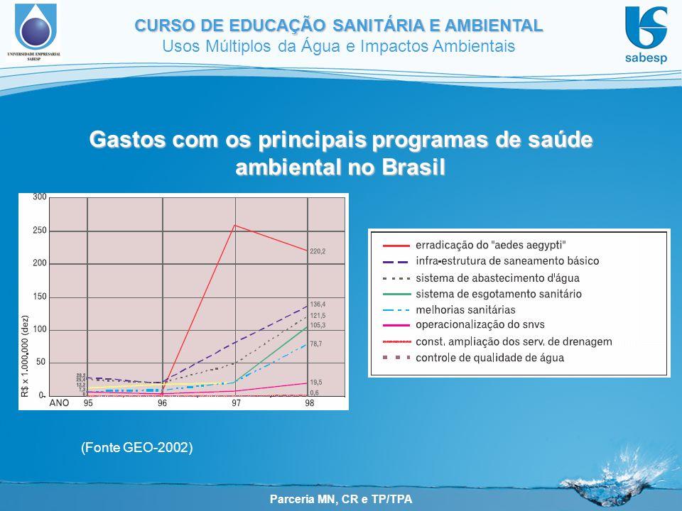 Gastos com os principais programas de saúde ambiental no Brasil