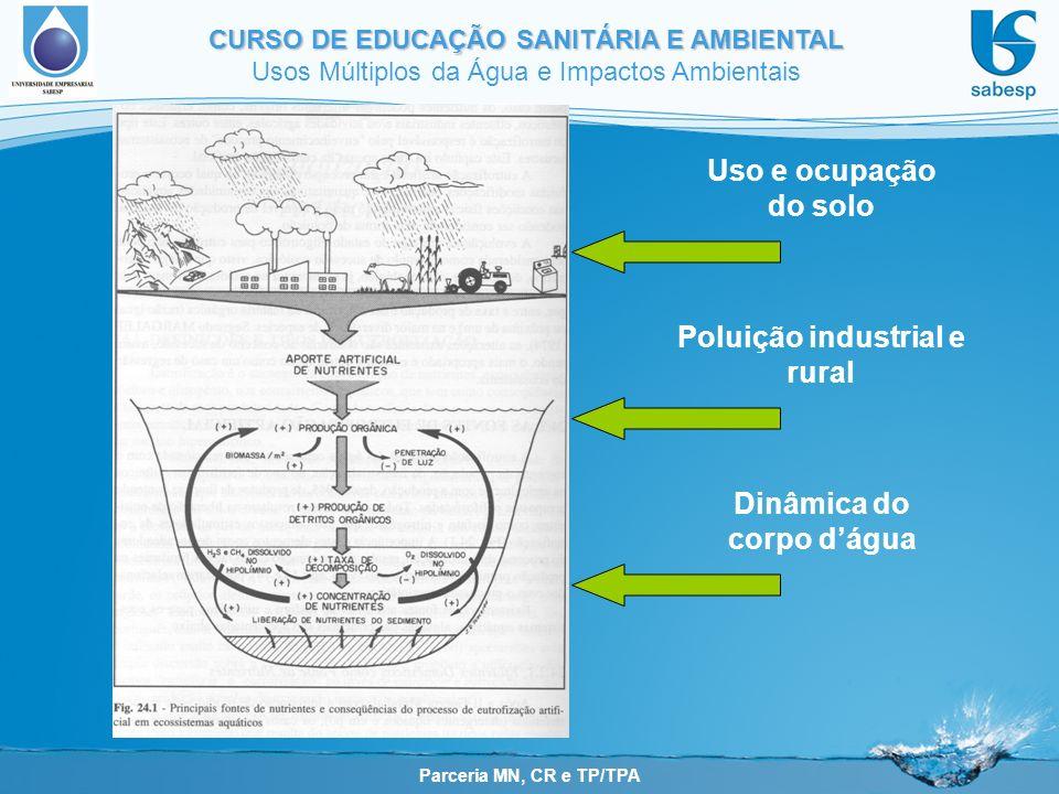 Poluição industrial e rural Dinâmica do corpo d'água
