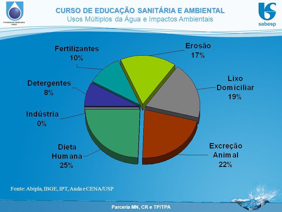 Fonte: Abipla, IBGE, IPT, Anda e CENA/USP