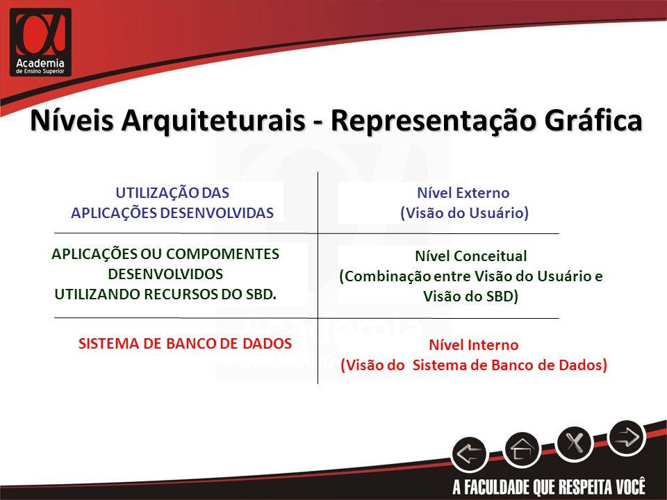 Níveis Arquiteturais - Representação Gráfica