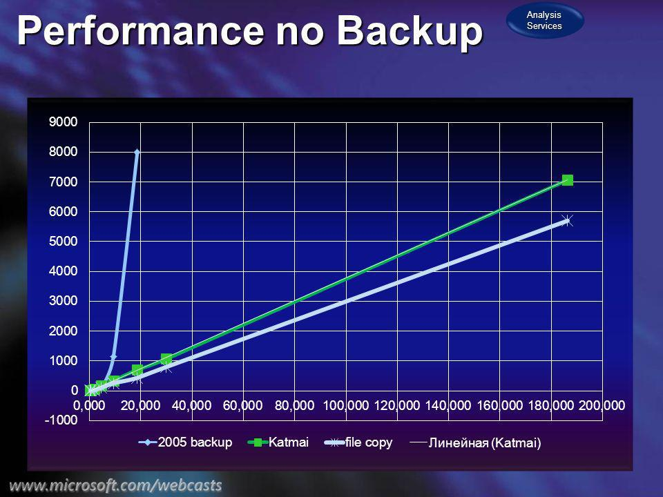 Analysis Services Performance no Backup