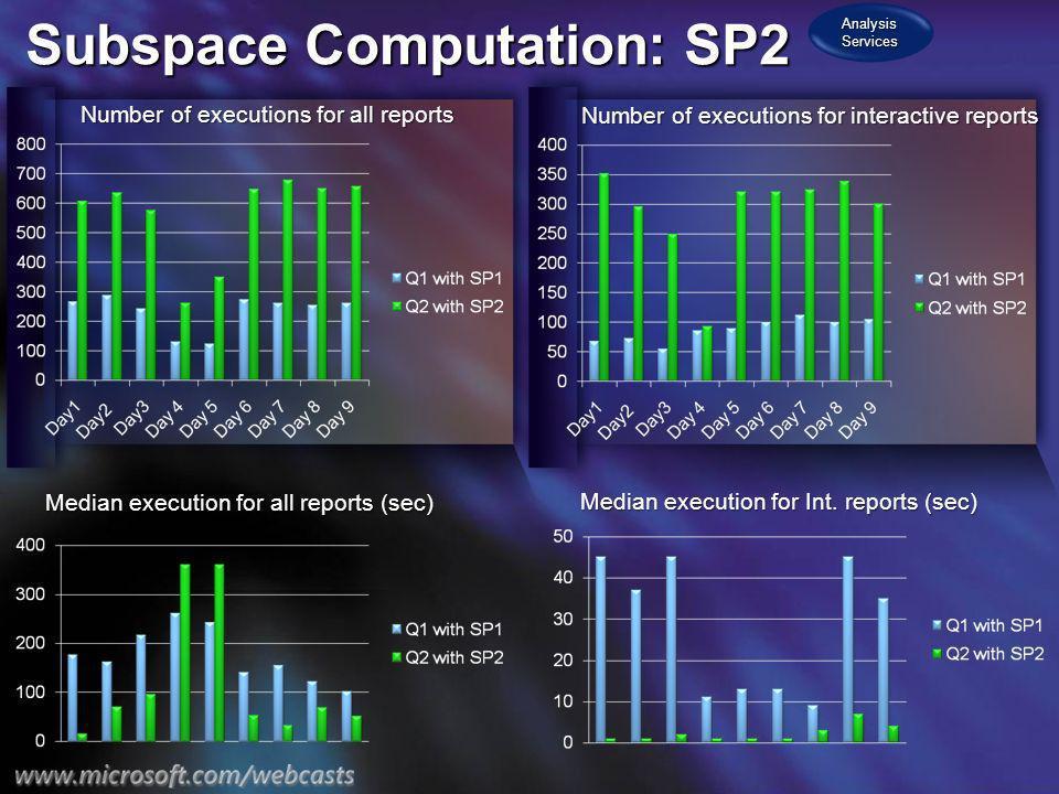Subspace Computation: SP2