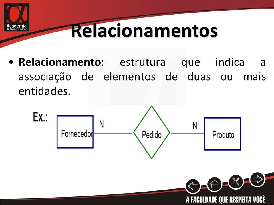 RelacionamentosRelacionamento: estrutura que indica a associação de elementos de duas ou mais entidades.