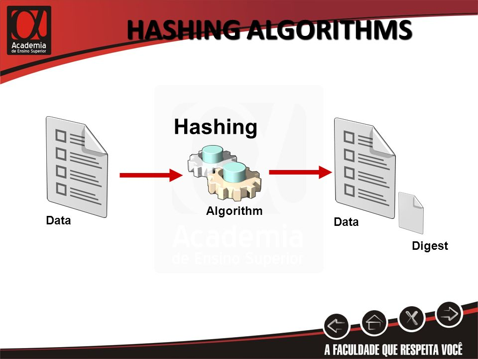 Hashing Algorithms Hashing Algorithm Data Data Digest