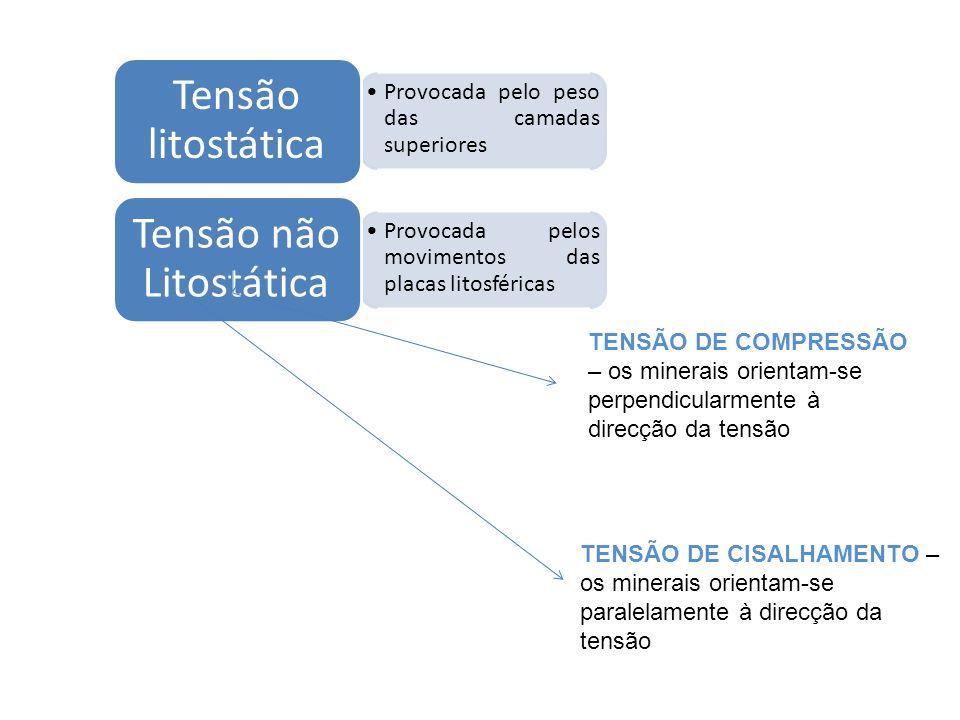 Tensão não Litostática