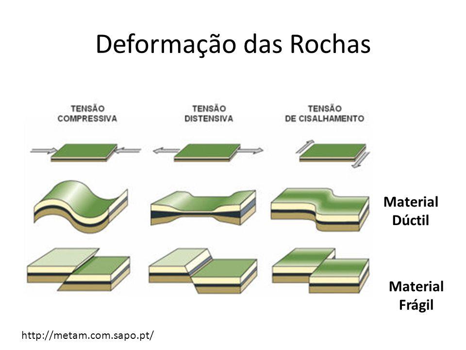 Deformação das Rochas Material Dúctil Material Frágil