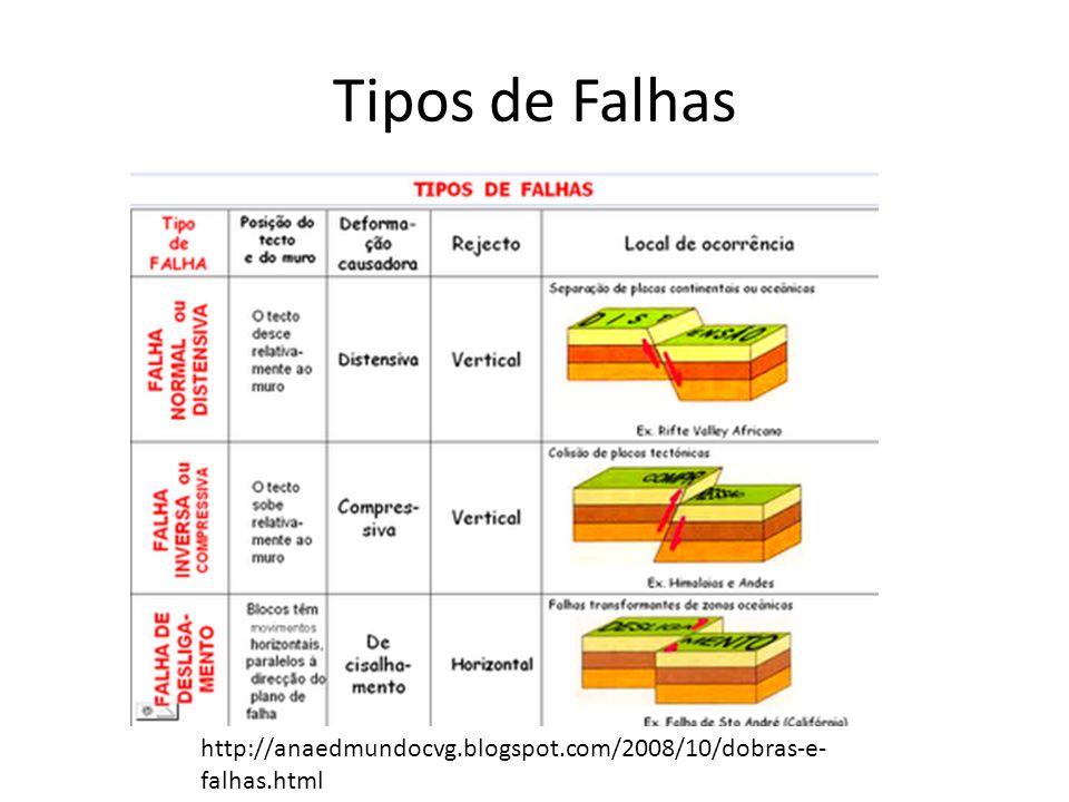 Tipos de Falhas http://anaedmundocvg.blogspot.com/2008/10/dobras-e-falhas.html