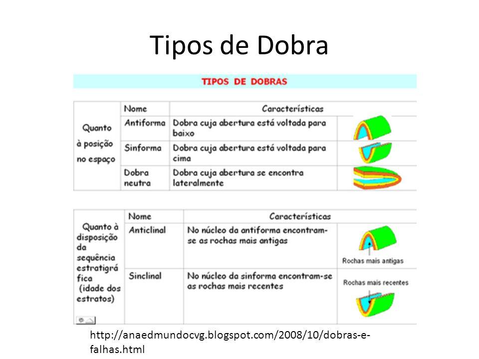 Tipos de Dobra http://anaedmundocvg.blogspot.com/2008/10/dobras-e-falhas.html