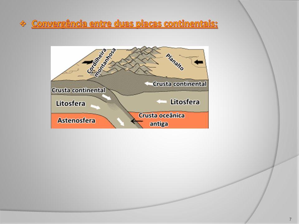 Convergência entre duas placas continentais: