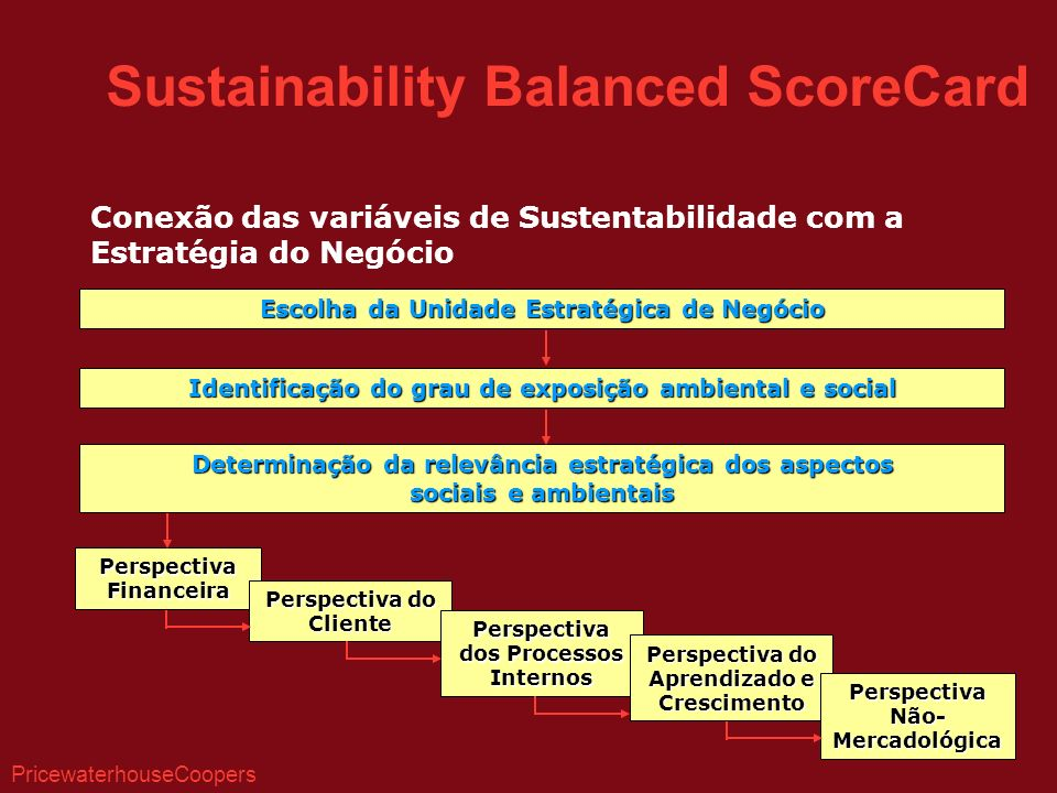 Sustainability Balanced ScoreCard