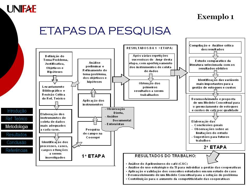 ETAPAS DA PESQUISA Exemplo 1 Introdução Ref. Teórico Metodologia