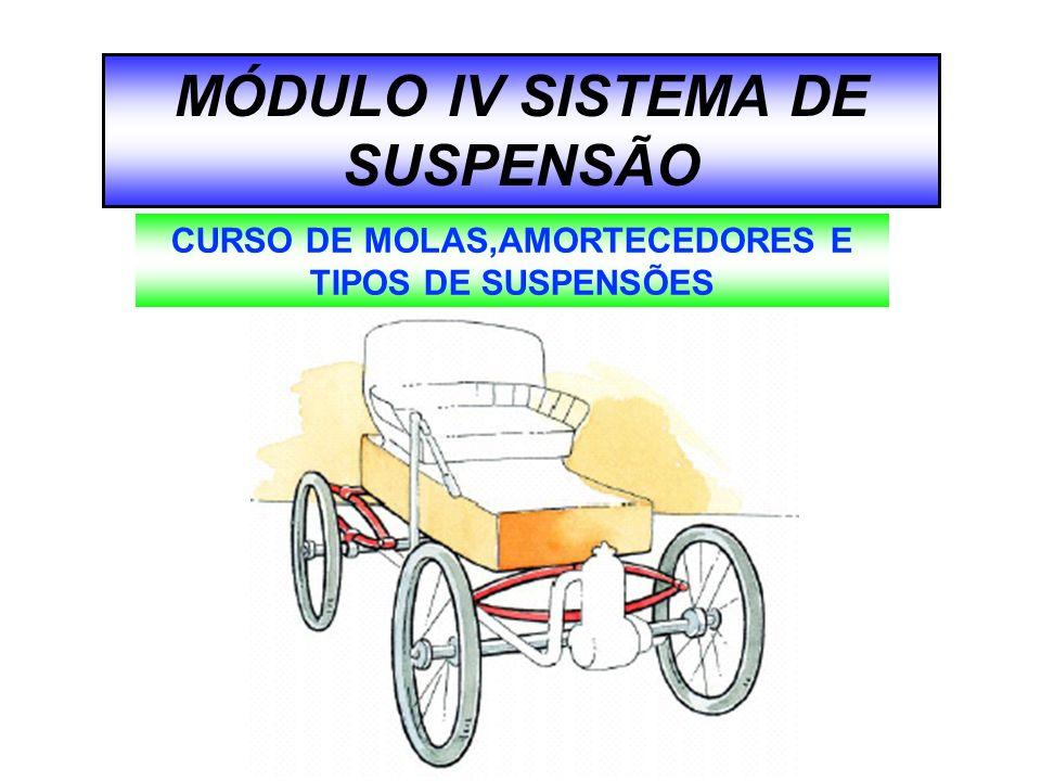 MÓDULO lV SISTEMA DE SUSPENSÃO