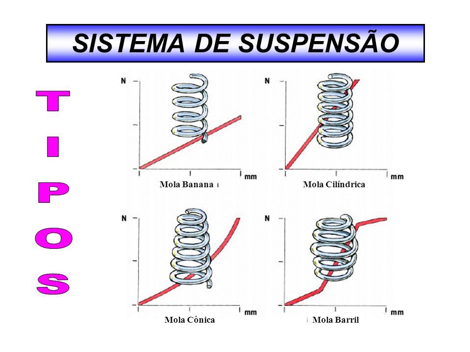 SISTEMA DE SUSPENSÃO TIPOS Mola Banana Mola Cilíndrica Mola Cônica