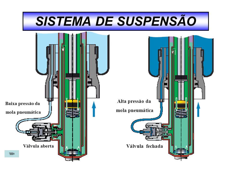 SISTEMA DE SUSPENSÃO Alta pressão da mola pneumática Válvula fechada