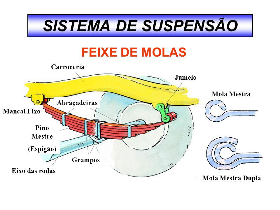 SISTEMA DE SUSPENSÃO FEIXE DE MOLAS Carroceria Jumelo Mola Mestra