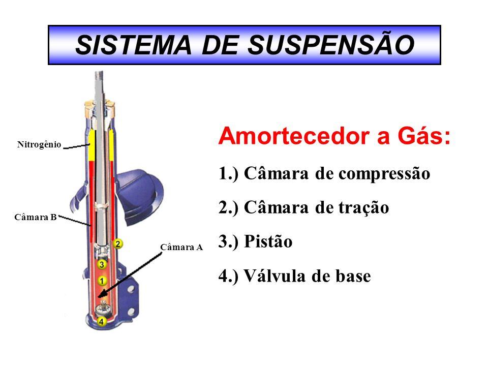 SISTEMA DE SUSPENSÃO Amortecedor a Gás: 1.) Câmara de compressão