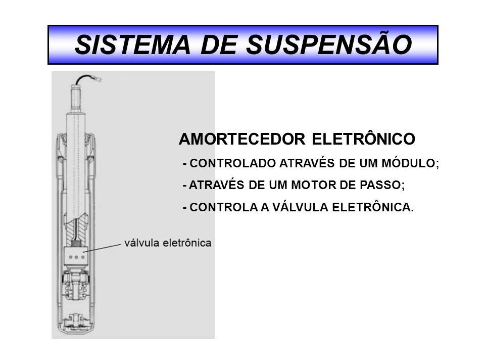 SISTEMA DE SUSPENSÃO AMORTECEDOR ELETRÔNICO