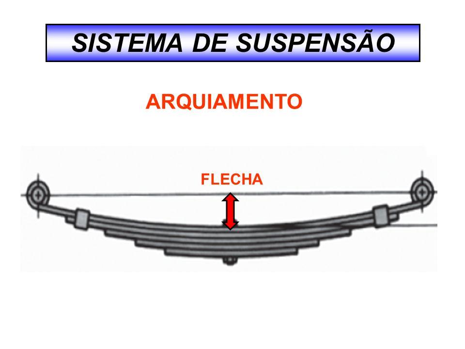 SISTEMA DE SUSPENSÃO ARQUIAMENTO FLECHA