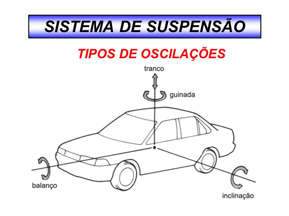 SISTEMA DE SUSPENSÃO TIPOS DE OSCILAÇÕES